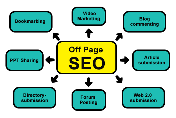 SEO services in London, UK